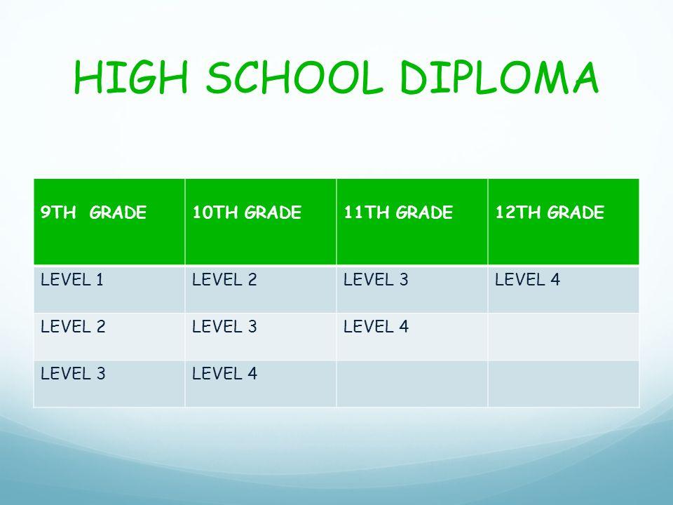 HIGH SCHOOL DIPLOMA 9TH GRADE10TH GRADE11TH GRADE12TH GRADE LEVEL 1LEVEL 2LEVEL 3LEVEL 4 LEVEL 2LEVEL 3LEVEL 4 LEVEL 3LEVEL 4