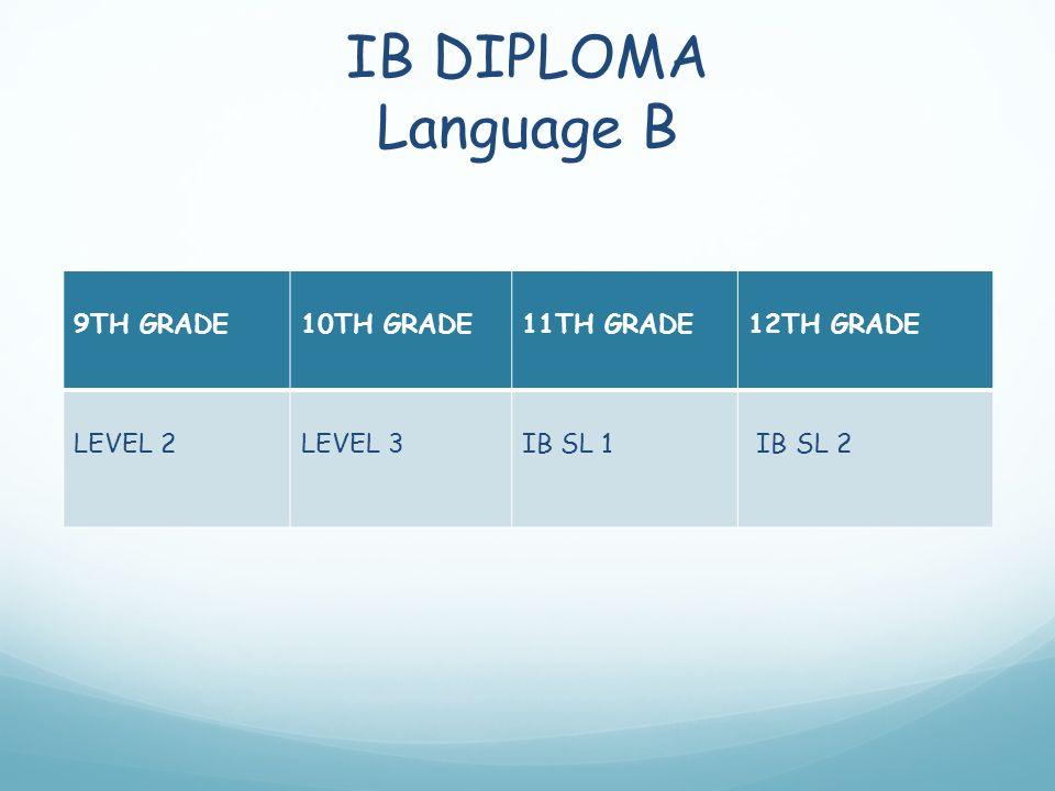 IB DIPLOMA Language B 9TH GRADE10TH GRADE11TH GRADE12TH GRADE LEVEL 2LEVEL 3IB SL 1 IB SL 2