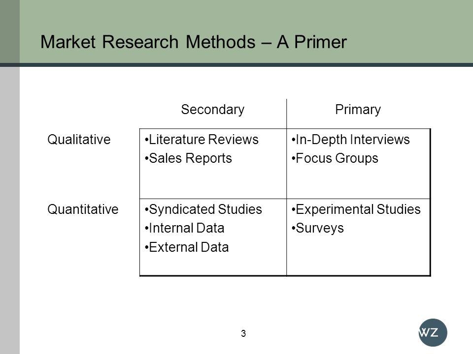 Market Research Methods – A Primer SecondaryPrimary QualitativeLiterature Reviews Sales Reports In-Depth Interviews Focus Groups QuantitativeSyndicate