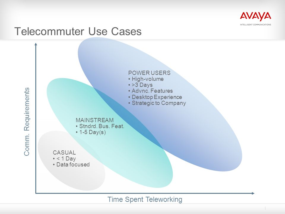Time Spent Teleworking Comm. Requirements CASUAL < 1 Day Data focused MAINSTREAM Stndrd. Bus. Feat. 1-5 Day(s) POWER USERS High-volume >3 Days Advnc.