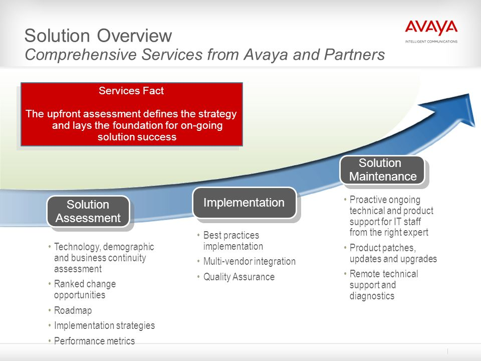Solution Overview Comprehensive Services from Avaya and Partners Best practices implementation Multi-vendor integration Quality Assurance Implementati