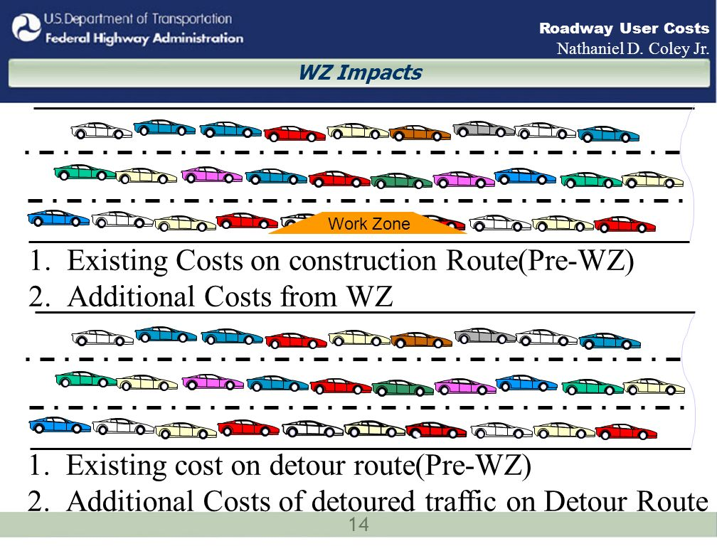 14 Roadway User Costs Nathaniel D. Coley Jr. 1.Existing Costs on construction Route(Pre-WZ) 2.Additional Costs from WZ Work Zone 1.Existing cost on de