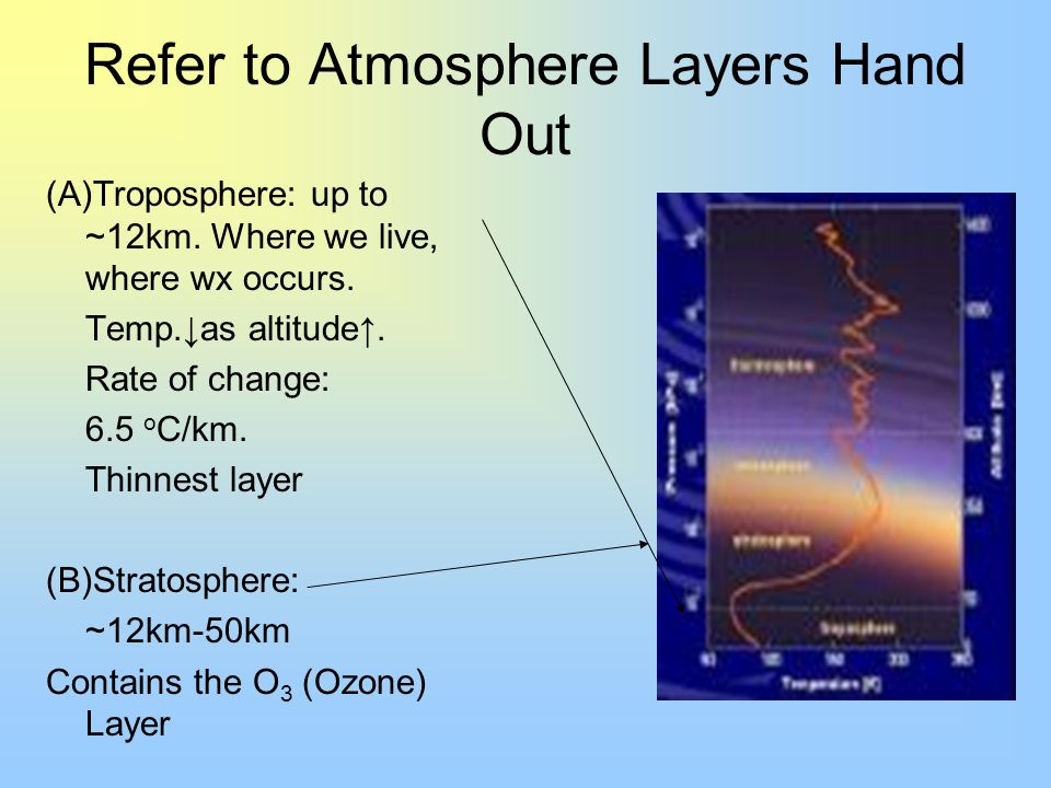 Refer to Atmosphere Layers Hand Out (A)Troposphere: up to ~12km. Where we live, where wx occurs. Temp.as altitude. Rate of change: 6.5 o C/km. Thinnes