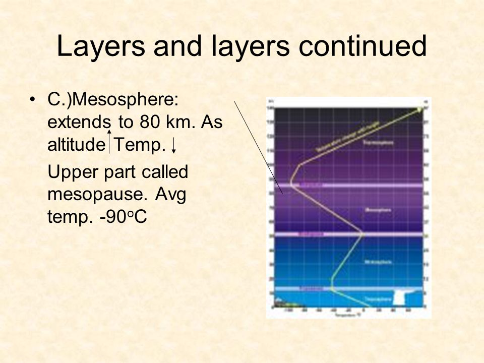 Just one more layer……….D.)Thermosphere: (80-400 km) contains the ionosphere in its lower portion.