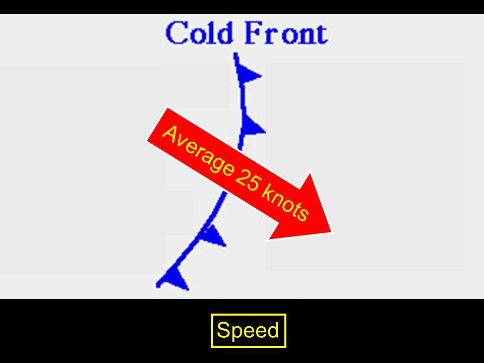 Average 25 knots Speed