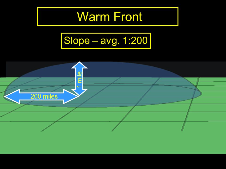 Warm Front Slope – avg. 1:200 200 miles 1 mile