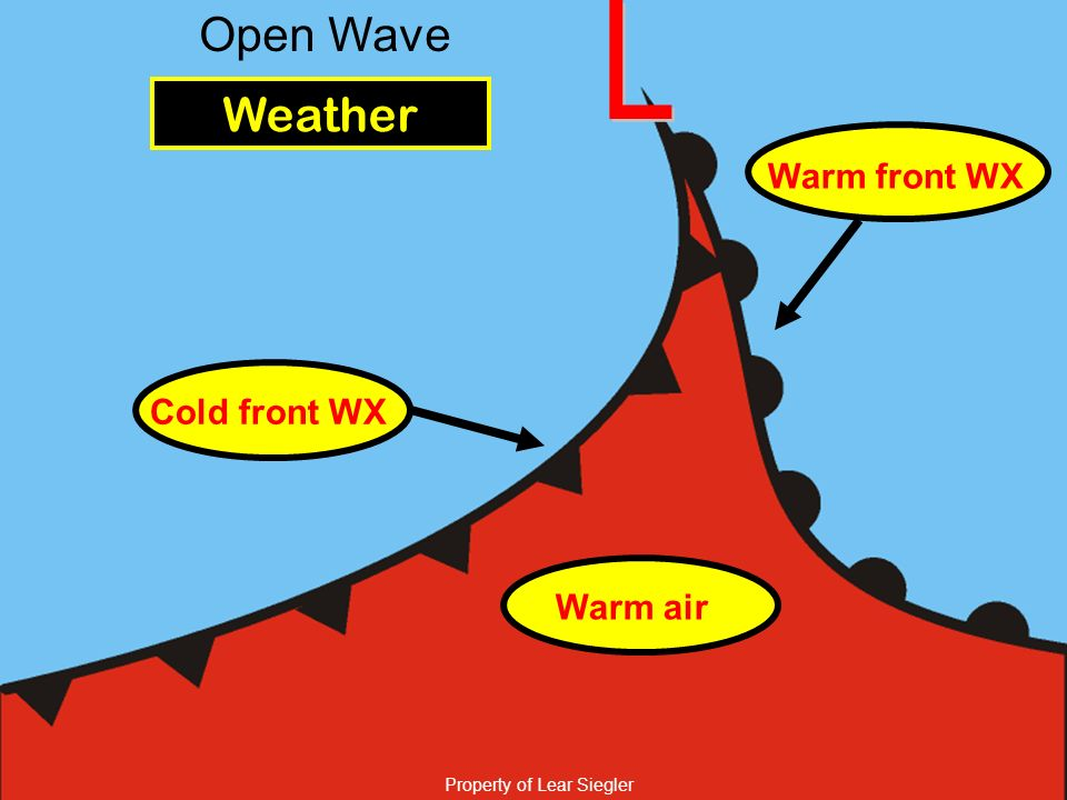 Property of Lear Siegler Open Wave Weather Cold front WX Warm front WX Warm air