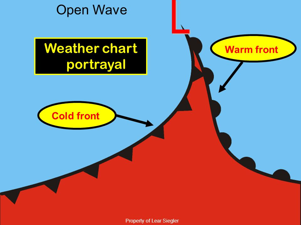 Property of Lear Siegler Open Wave Weather chart portrayal Cold front Warm front