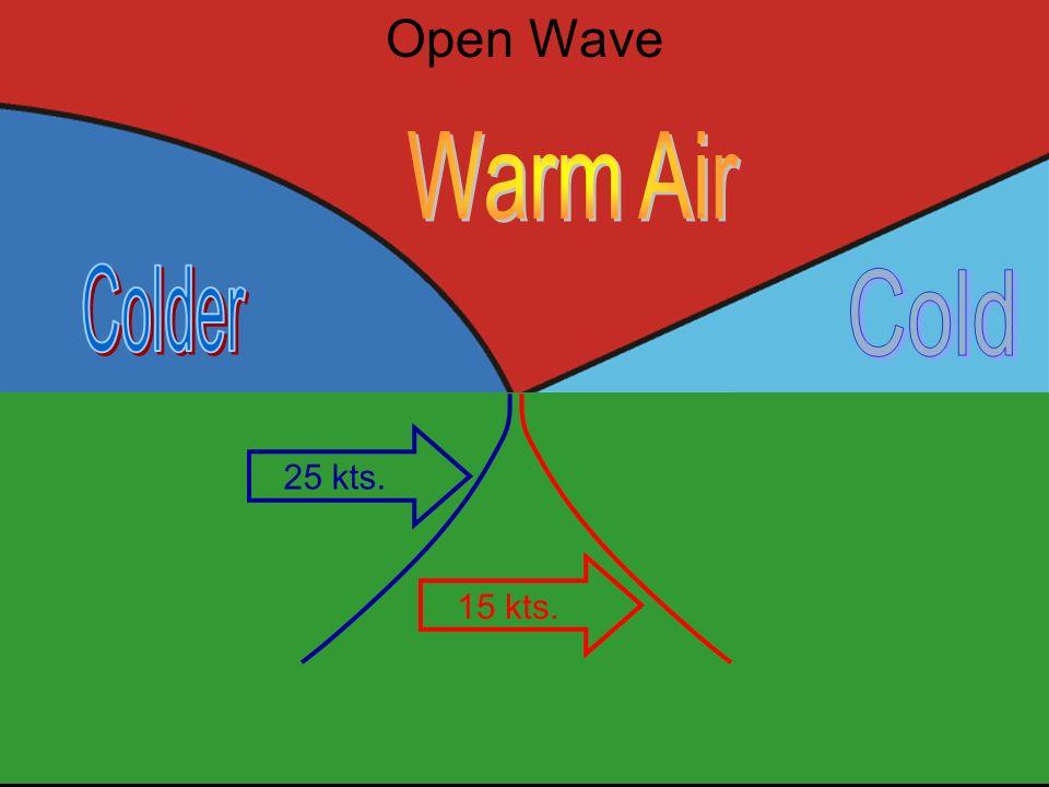 Property of Lear Siegler Open Wave 15 kts. 25 kts.