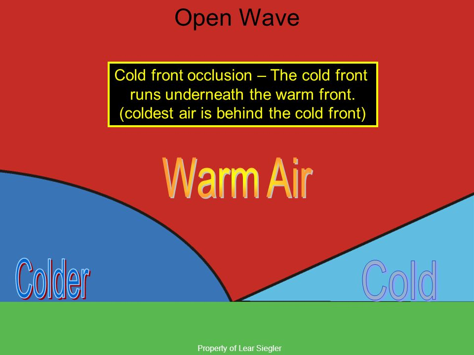 Property of Lear Siegler Open Wave Cold front occlusion – The cold front runs underneath the warm front. (coldest air is behind the cold front)