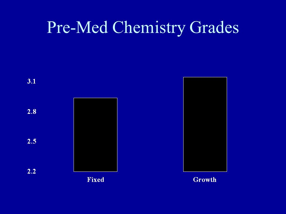 Pre-Med Chemistry Grades