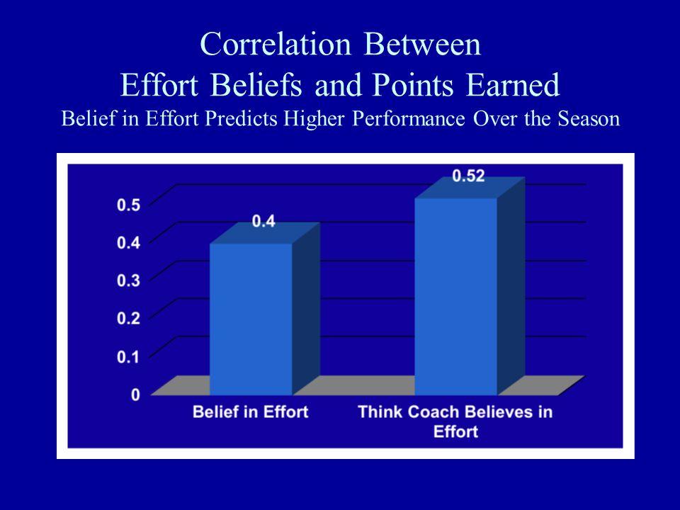 Correlation Between Effort Beliefs and Points Earned Belief in Effort Predicts Higher Performance Over the Season