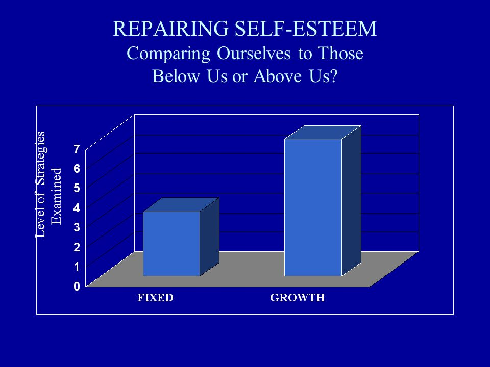 REPAIRING SELF-ESTEEM Comparing Ourselves to Those Below Us or Above Us? Level of Strategies Examined