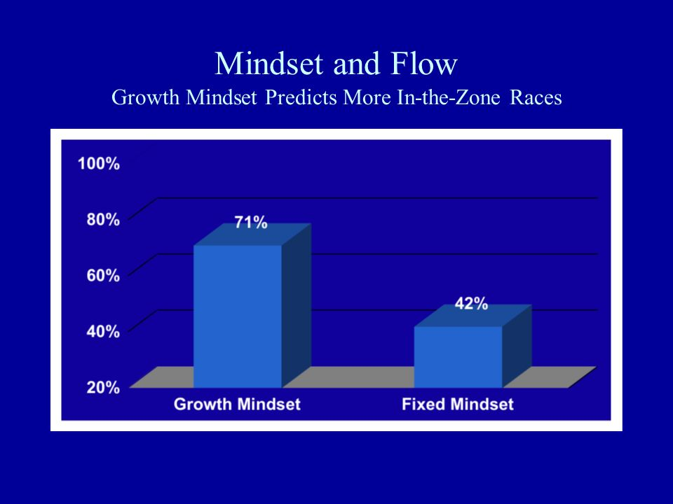 Mindset and Flow Growth Mindset Predicts More In-the-Zone Races