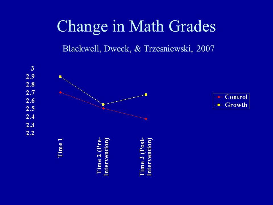 Change in Math Grades Blackwell, Dweck, & Trzesniewski, 2007