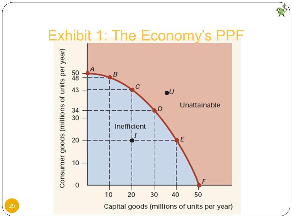 25 Exhibit 1: The Economys PPF