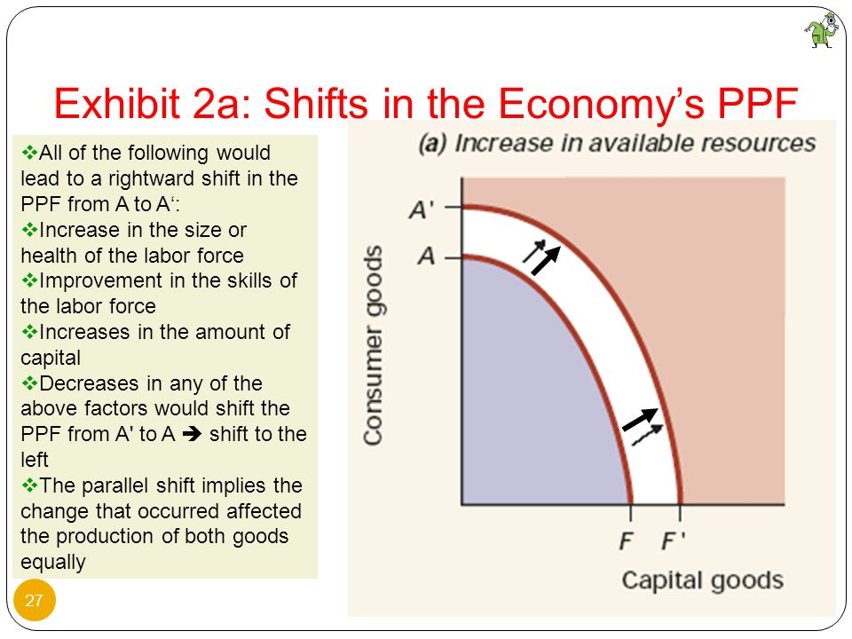 27 All of the following would lead to a rightward shift in the PPF from A to A: Increase in the size or health of the labor force Improvement in the s