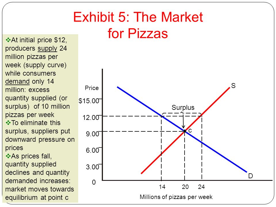 52 Millions of pizzas per week $15.00 12.00 9.00 6.00 3.00 0 c S D Surplus At initial price $12, producers supply 24 million pizzas per week (supply c