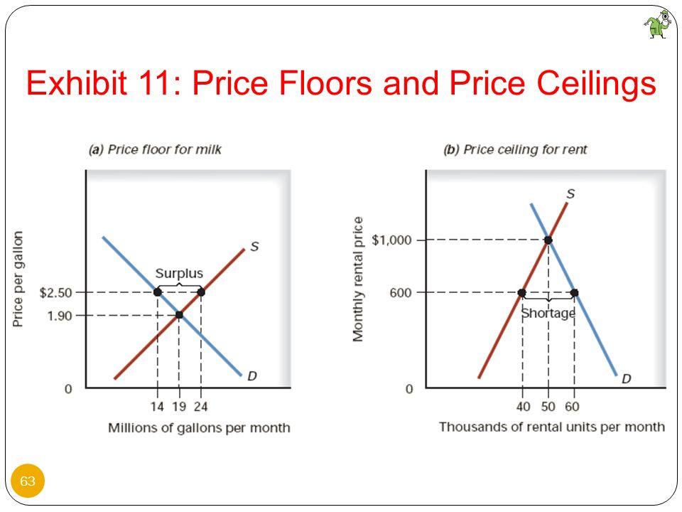 63 Exhibit 11: Price Floors and Price Ceilings