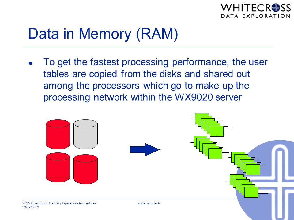 WCS Operations Training: Operations Procedures 29/12/2013 Slide number 5 Data in Memory (RAM) l To get the fastest processing performance, the user ta