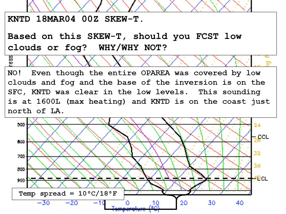 KNTD 18MAR04 00Z SKEW-T. Based on this SKEW-T, should you FCST low clouds or fog.