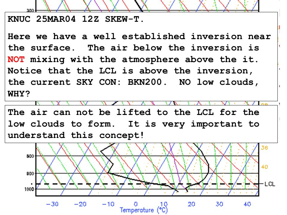 KNUC 25MAR04 12Z SKEW-T. Here we have a well established inversion near the surface.