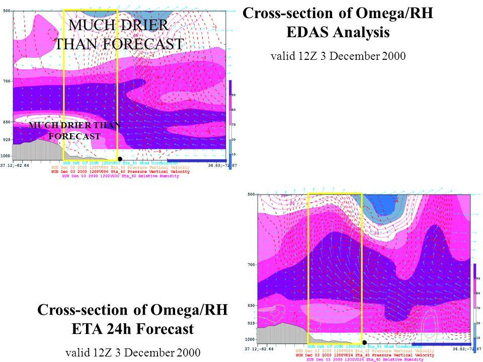 MUCH DRIER THAN FORECAST Cross-section of Omega/RH EDAS Analysis valid 12Z 3 December 2000 Cross-section of Omega/RH ETA 24h Forecast valid 12Z 3 Dece
