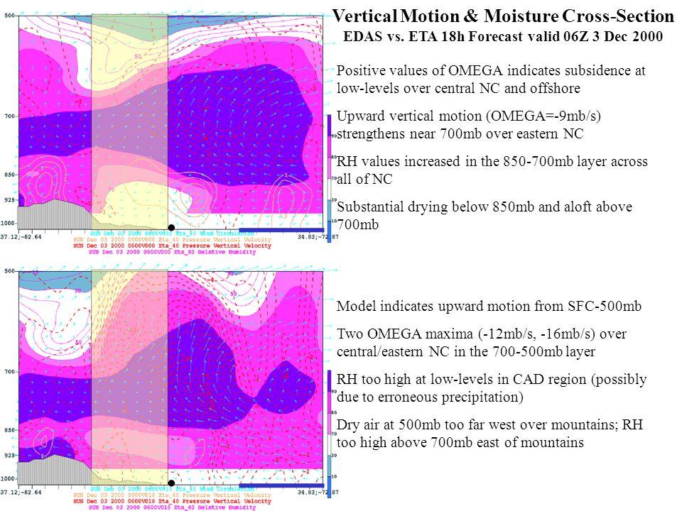 Vertical Motion & Moisture Cross-Section EDAS vs. ETA 18h Forecast valid 06Z 3 Dec 2000 Positive values of OMEGA indicates subsidence at low-levels ov