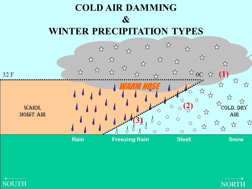 32 F0C COLD AIR DAMMING & WINTER PRECIPITATION TYPES Warm, moist air COLD, DRY AIR Rain Freezing Rain Sleet Snow WARM NOSE NORTH SOUTH (1) (2) (3)