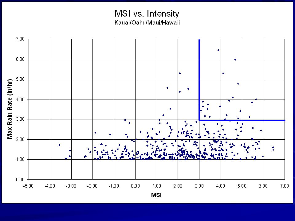 MSI vs Rainfall Intensity