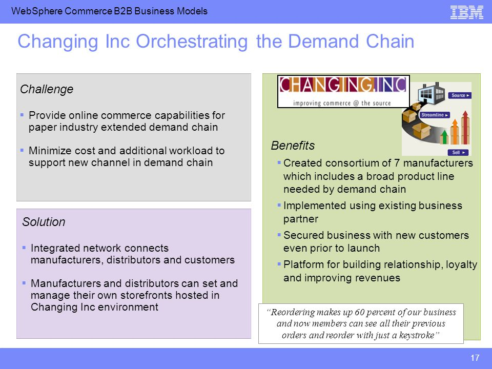 WebSphere Commerce B2B Business Models 17 Changing Inc Orchestrating the Demand Chain Challenge Provide online commerce capabilities for paper industr