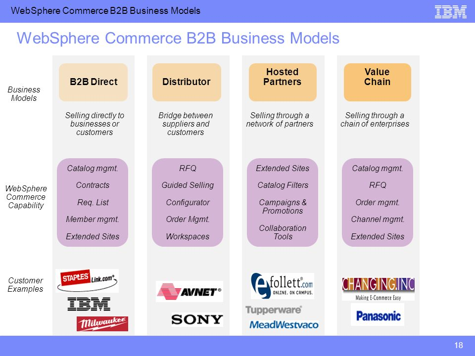 WebSphere Commerce B2B Business Models 18 WebSphere Commerce B2B Business Models B2B Direct Distributor Hosted Partners Value Chain Selling directly t