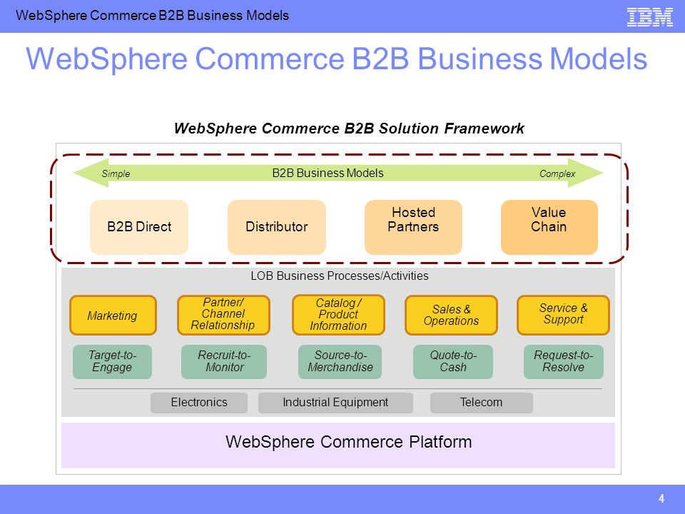 WebSphere Commerce B2B Business Models 4 Marketing Catalog / Product Information Partner/ Channel Relationship Sales & Operations Service & Support We
