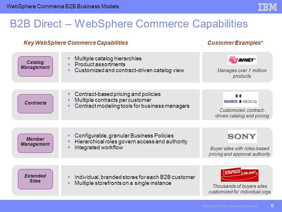 WebSphere Commerce B2B Business Models 6 B2B Direct – WebSphere Commerce Capabilities Catalog Management Contracts Member Management Extended Sites Key WebSphere Commerce Capabilities Multiple catalog hierarchies Product assortments Customized and contract-driven catalog view Contract-based pricing and policies Multiple contracts per customer Contract modeling tools for business managers Configurable, granular Business Policies Hierarchical roles govern access and authority Integrated workflow Individual, branded stores for each B2B customer Multiple storefronts on a single instance Manages over 1 million products Customer Examples* Customized, contract- driven catalog and pricing Buyer sites with roles-based pricing and approval authority Thousands of buyers sites customized for individual orgs *May not run this specific biz model