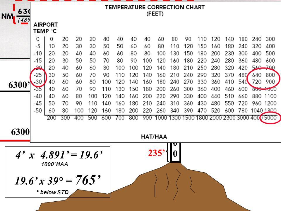 Initial Segment 6300 INDICATED 10001000 235 4 x 4.891 = 19.6 1000 HAA 19.6 x 39° = 765 ° below STD