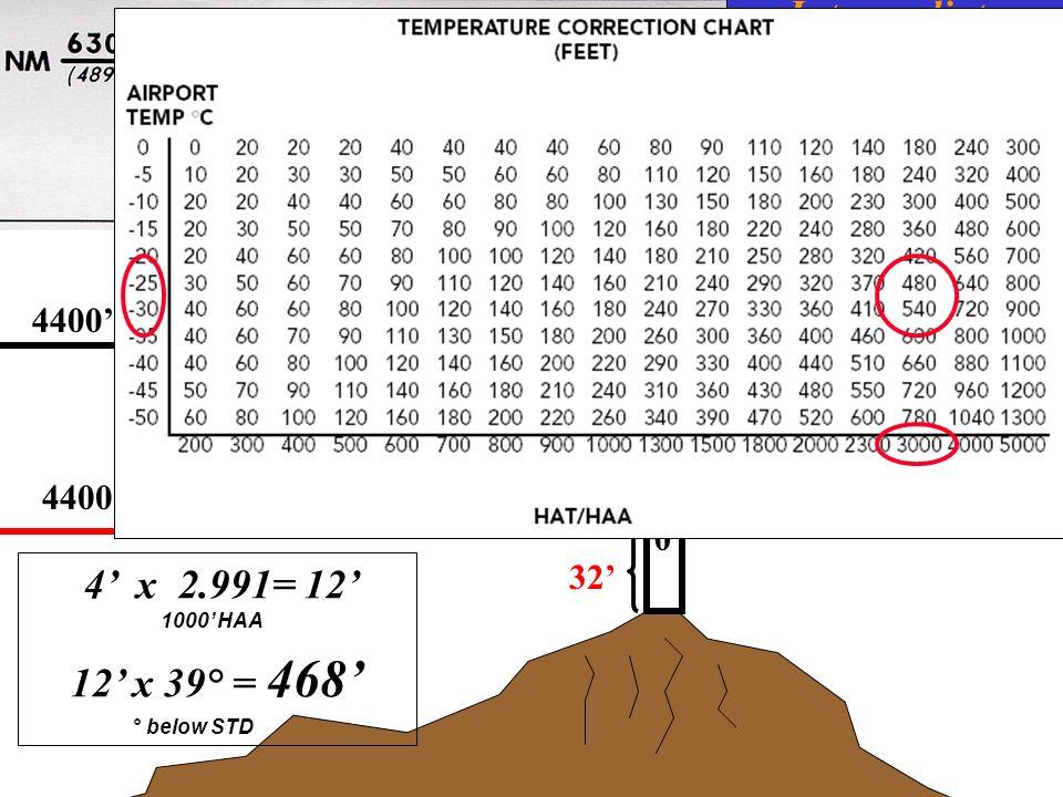 Intermediate Segment 4400 INDICATED 500500 32 4 x 2.991= 12 1000 HAA 12 x 39° = 468 ° below STD