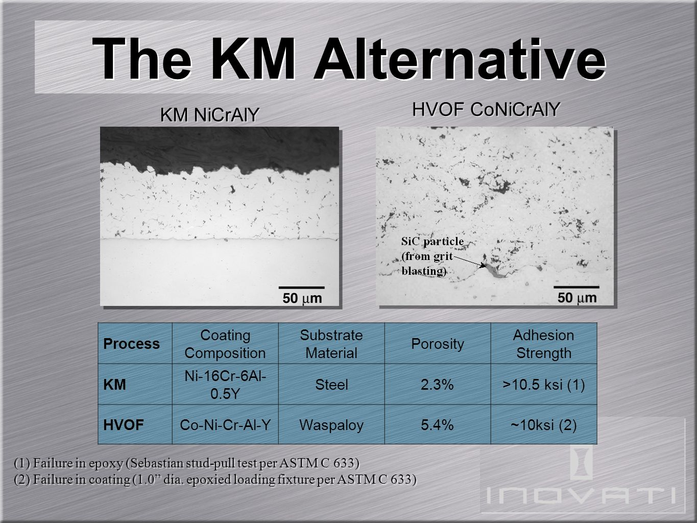 The KM Alternative KM NiCrAlY HVOF CoNiCrAlY Process Coating Composition Substrate Material Porosity Adhesion Strength KM Ni-16Cr-6Al- 0.5Y Steel2.3%>
