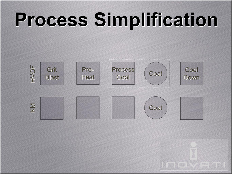 Process Simplification Pre- Heat Pre- Heat KM Grit Blast Grit Blast Coat Cool Down Cool Down HVOF Process Cool Process Cool Coat