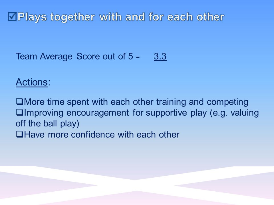 Team Average Score out of 5 = 3.3 Actions: More time spent with each other training and competing Improving encouragement for supportive play (e.g.
