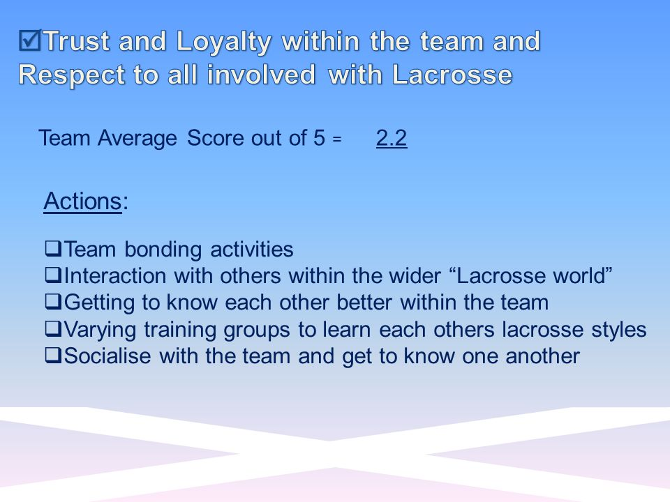 Team Average Score out of 5 = 2.2 Actions: Team bonding activities Interaction with others within the wider Lacrosse world Getting to know each other better within the team Varying training groups to learn each others lacrosse styles Socialise with the team and get to know one another