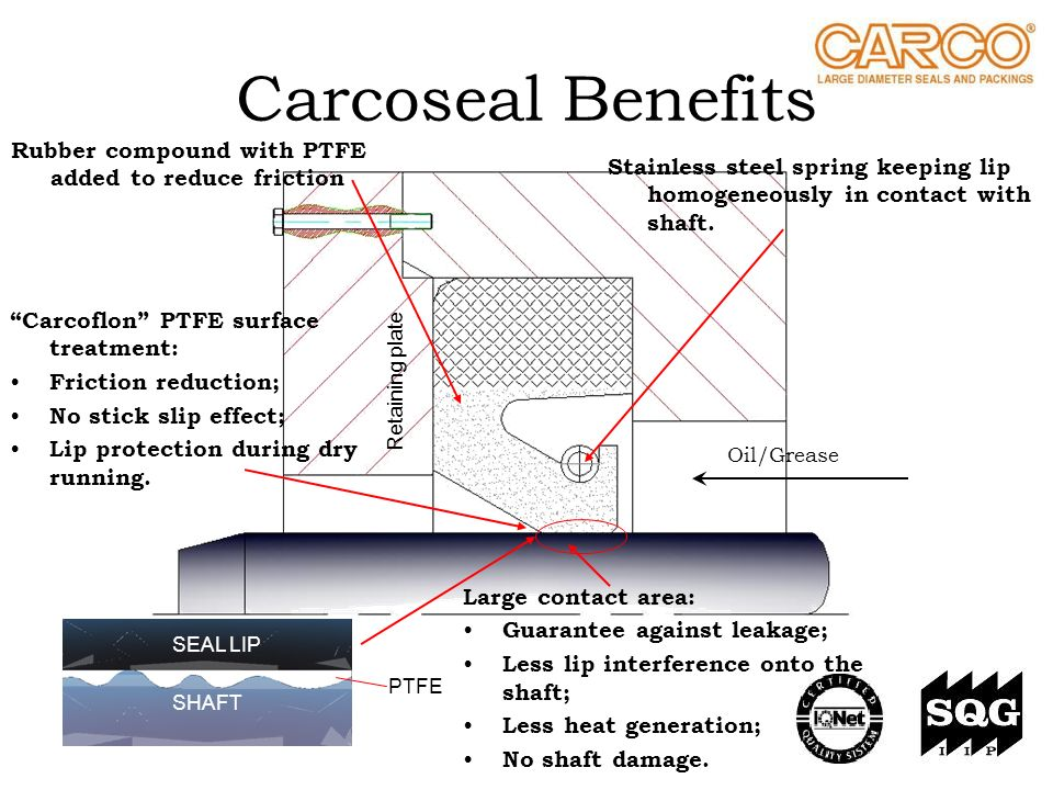 Carcoseal Benefits Rubber compound with PTFE added to reduce friction Carcoflon PTFE surface treatment: Friction reduction; No stick slip effect; Lip