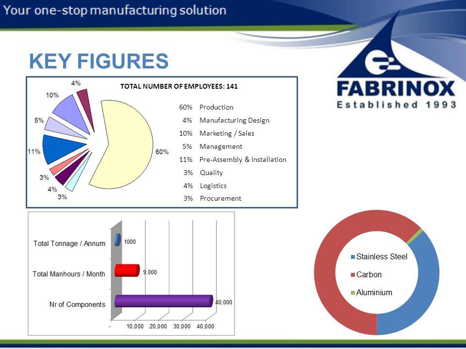 KEY FIGURES 60% Production 4% Manufacturing Design 10% Marketing / Sales 5% Management 11% Pre-Assembly & Installation 3% Quality 4% Logistics 3% Proc