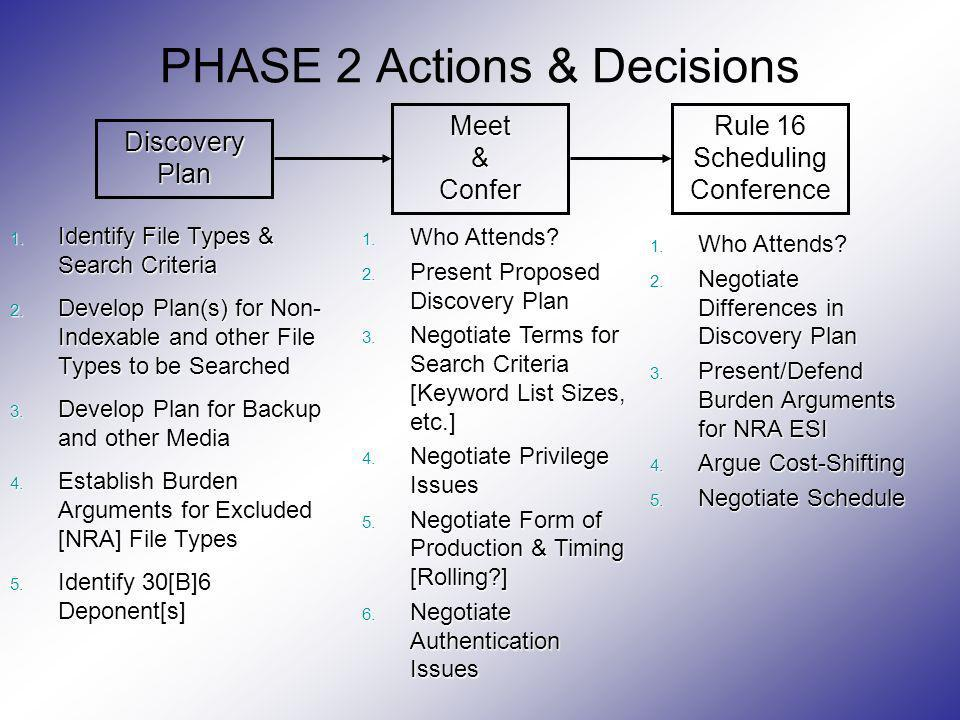 PHASE 2 Actions & Decisions 1. Identify File Types & Search Criteria 2. Develop Plan(s) for Non- Indexable and other File Types to be Searched 3. Deve