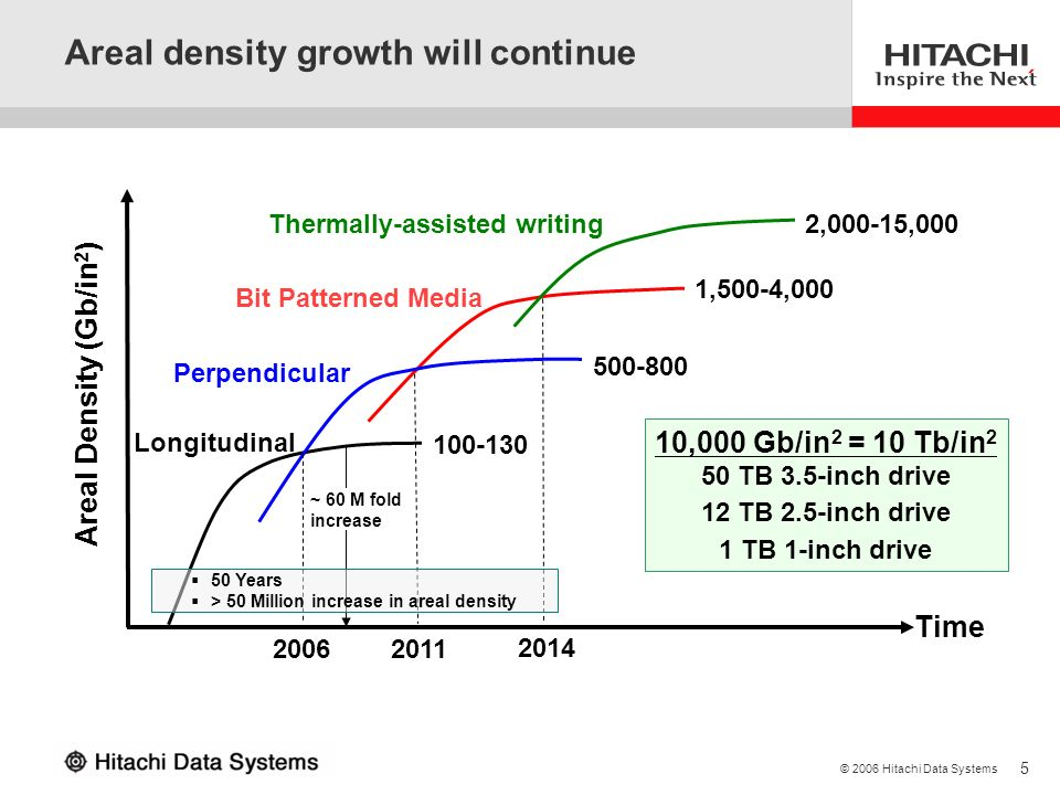 5 © 2006 Hitachi Data Systems Time Areal Density (Gb/in 2 ) Longitudinal Perpendicular Bit Patterned Media Thermally-assisted writing 100-130 500-800