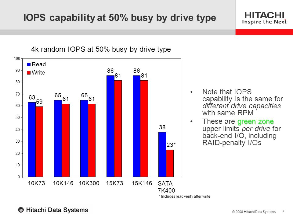 7 © 2006 Hitachi Data Systems IOPS capability at 50% busy by drive type 63 65 86 38 59 61 81 23* 0 10 20 30 40 50 60 70 80 90 100 10K7310K14610K30015K