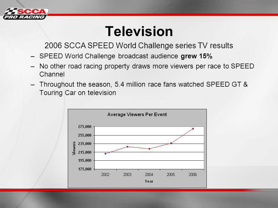 Television 2006 SCCA SPEED World Challenge series TV results –SPEED World Challenge broadcast audience grew 15% –No other road racing property draws more viewers per race to SPEED Channel –Throughout the season, 5.4 million race fans watched SPEED GT & Touring Car on television