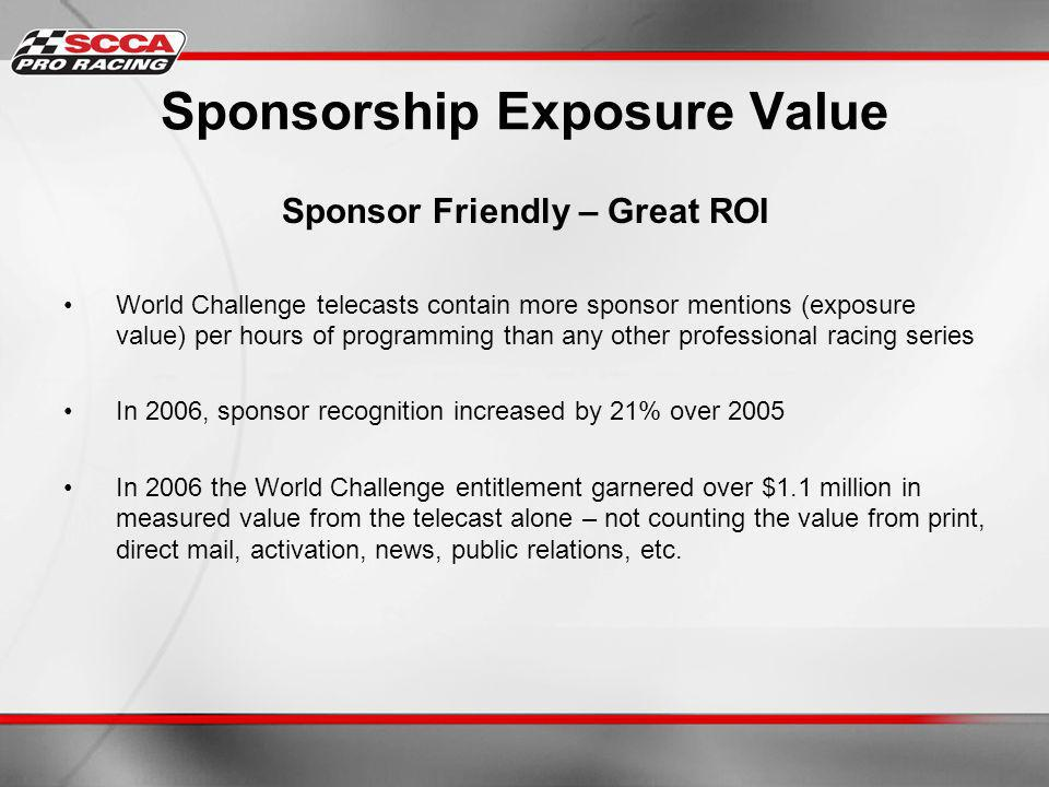 Sponsorship Exposure Value Sponsor Friendly – Great ROI World Challenge telecasts contain more sponsor mentions (exposure value) per hours of programming than any other professional racing series In 2006, sponsor recognition increased by 21% over 2005 In 2006 the World Challenge entitlement garnered over $1.1 million in measured value from the telecast alone – not counting the value from print, direct mail, activation, news, public relations, etc.