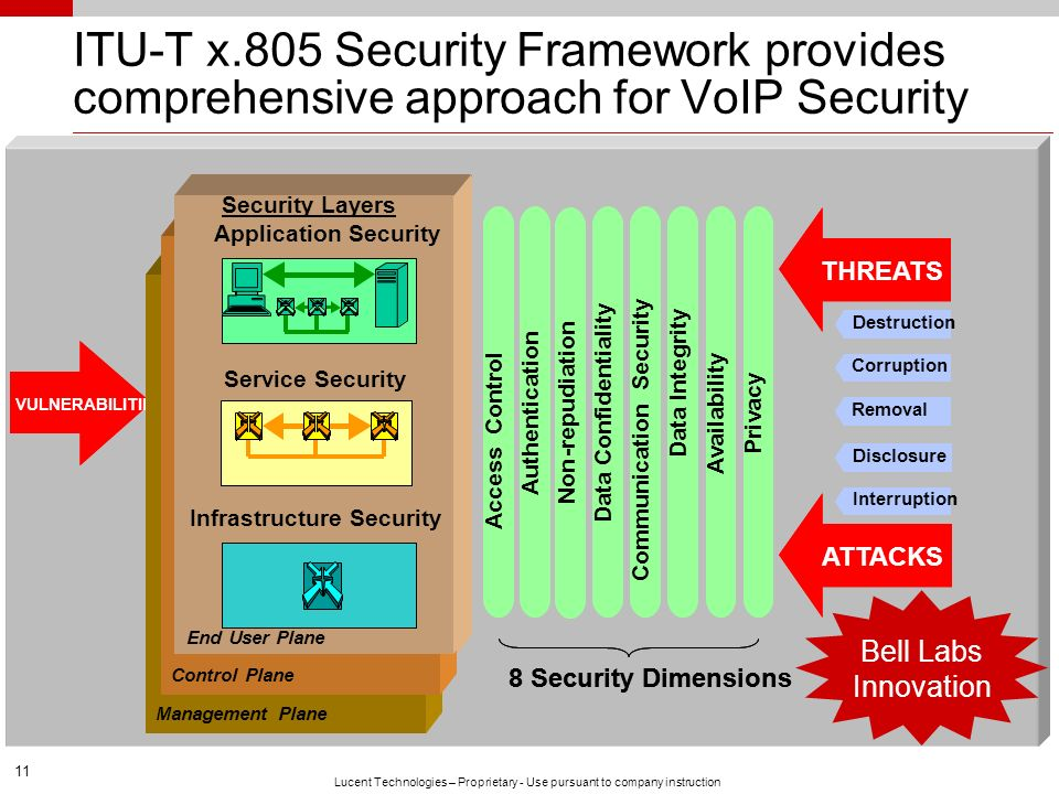 11 Lucent Technologies – Proprietary - Use pursuant to company instruction ITU-T x.805 Security Framework provides comprehensive approach for VoIP Sec