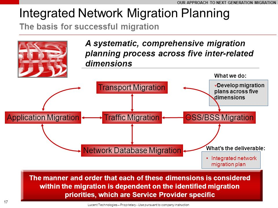 17 Lucent Technologies – Proprietary - Use pursuant to company instruction Integrated Network Migration Planning The basis for successful migration A