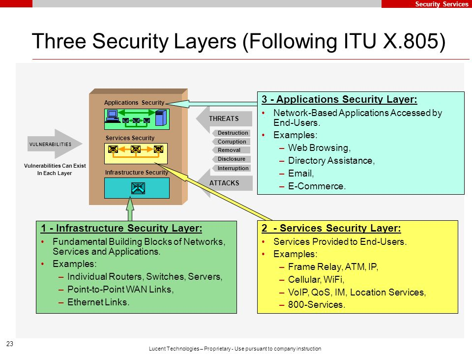 23 Lucent Technologies – Proprietary - Use pursuant to company instruction Three Security Layers (Following ITU X.805) 1 - Infrastructure Security Lay
